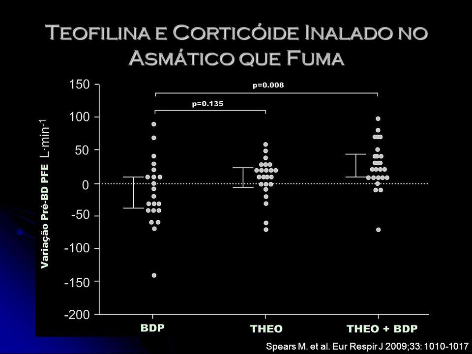 Spears M. et al. Eur Respir J 2009;33: 1010-1017 Teofilina e Corticóide Inalado no Asmático que Fuma
