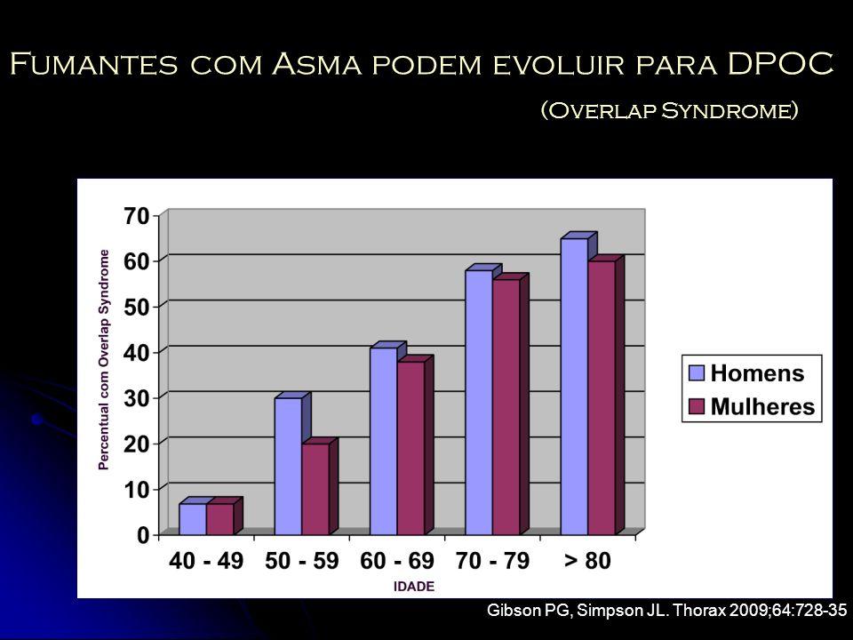 Fumantes com Asma podem evoluir para DPOC (Overlap Syndrome) Gibson PG, Simpson JL. Thorax 2009;64:728-35
