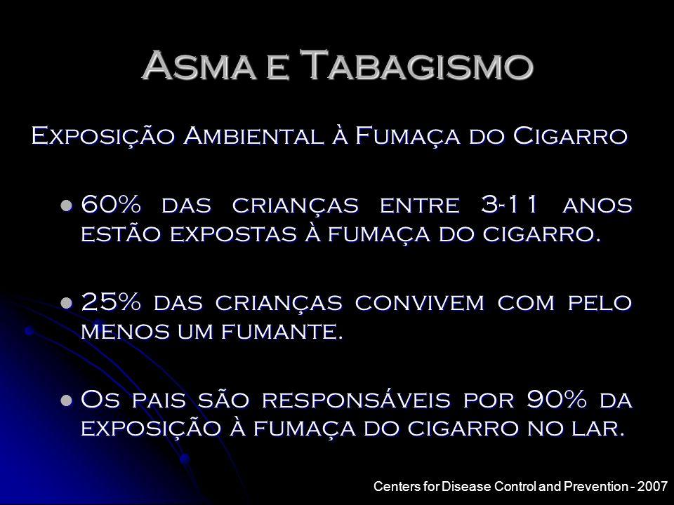 Asma e Tabagismo Espirometria Seriada - Queda do VEF 1 em 10 anos Idade = 18-40 anos Total = 4.000 Total = 4.000 n % de queda Sem asma / nunca fumaram 2.3938,5 Com asma / não-fumantes 43710,1 Sem Asma / Fumantes 51411,1 Asma e tabagismo 101 17,8 17,8 > 15 cigarros.dia -1 > 15 cigarros.dia -1 Apostol GG et al.