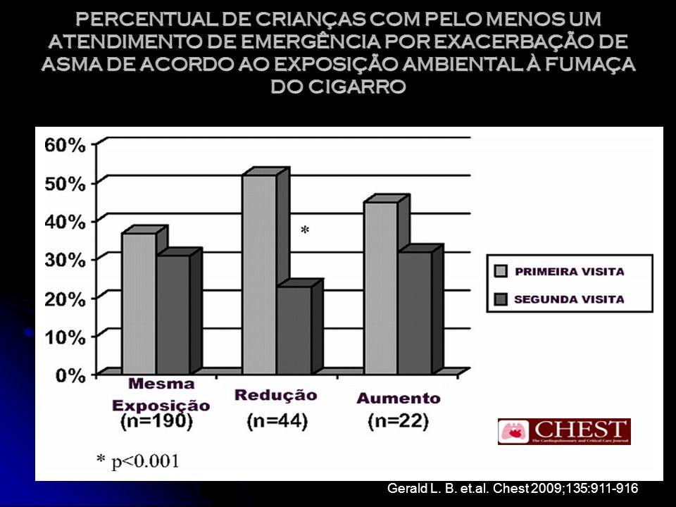 AsmaNão-fumantespAsmaFumantes Celularidade Total, 10 6 /mL 13,0 (6-22)0,00324,5 (19-29) Neutrófilos, 10 6 /mL3,2 (08-7)0,00019,1 (6,9-17,8) Eosinófilos, 10 6 /mL0,35 (0,05-0,76)0,030,09 (0-0,26) Neutrófilos, %23 (16-48)0,00347 (34-63) Eosinófilos, %3,6 (0,8-6,3)0,0020,4 (0-1,0) IL-8, pg/mL660 (486-1045)0,01945 (701-2482) ECP, μ g/L 129 (35-604) NS 93 (45-309) VEF 1 % teórico 86,6 ±15,6 84,8 ±14,6 Fumo/maços-anos 21,0 (16,6) Tabagismo e Inflamação Brônquica Asma Leve um maço-ano = 20 cigarros fumados por dia por 1 ano Chalmers GW, et al.