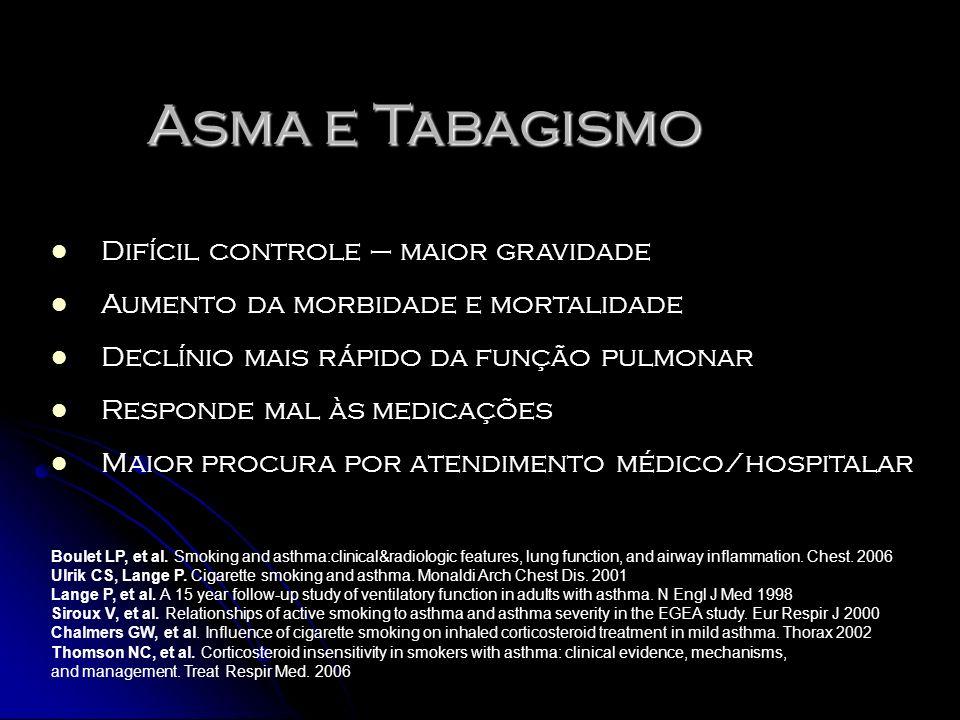 Asma e Tabagismo Difícil controle – maior gravidade Aumento da morbidade e mortalidade Declínio mais rápido da função pulmonar Responde mal às medicaç