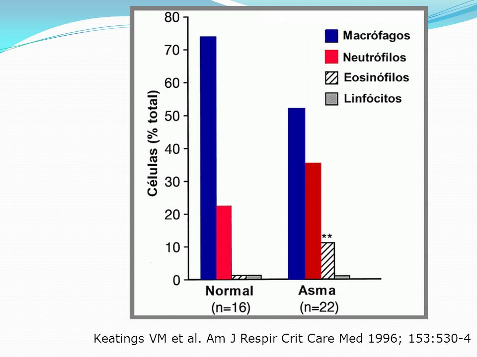 Keatings VM et al. Am J Respir Crit Care Med 1996; 153:530-4