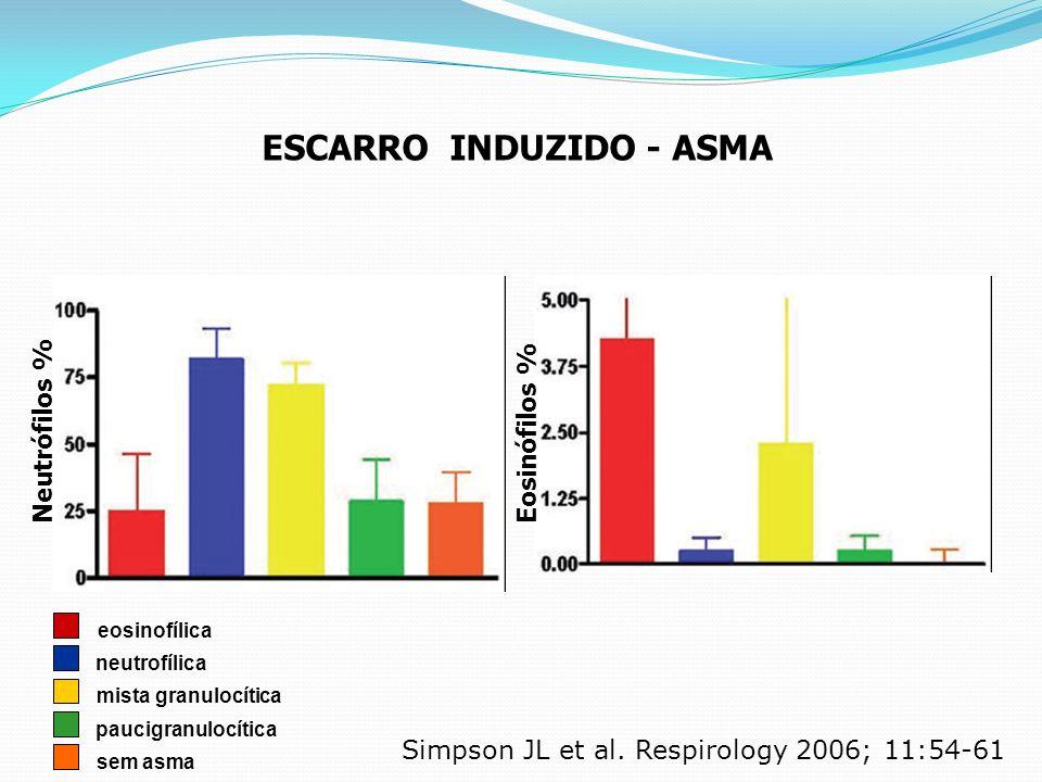 ESCARRO INDUZIDO - ASMA Simpson JL et al. Respirology 2006; 11:54-61 Neutrófilos % Eosinófilos % eosinofílica neutrofílica mista granulocítica paucigr
