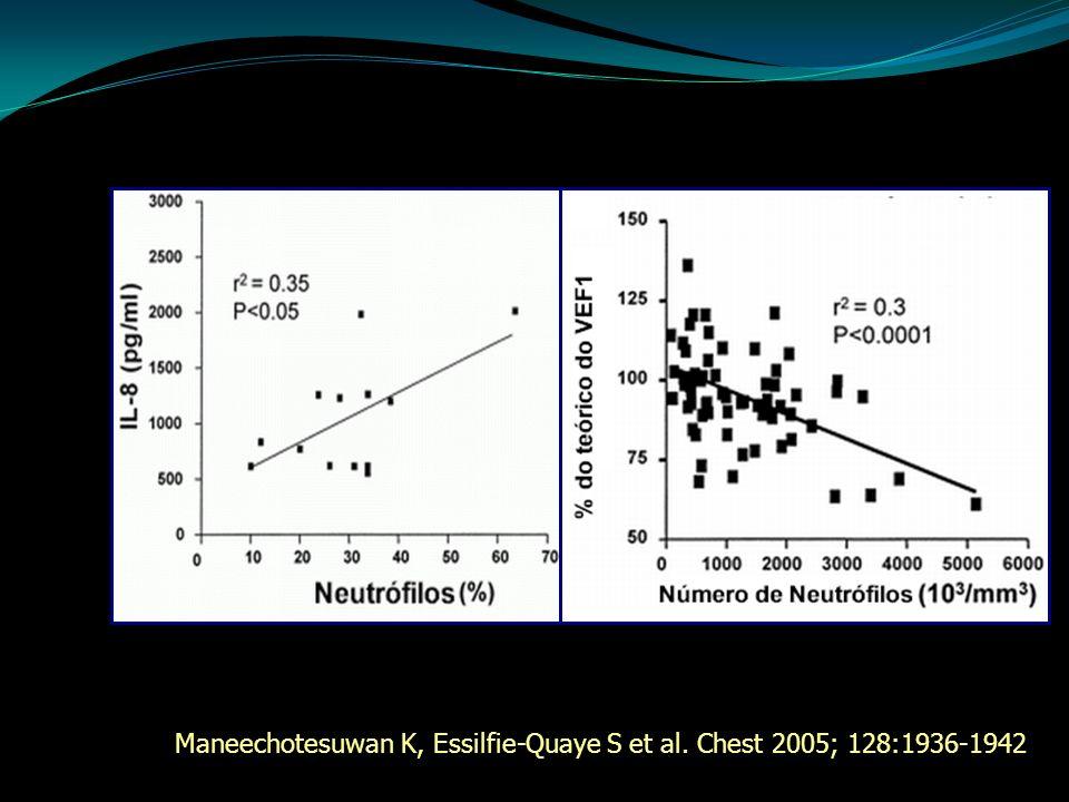 Maneechotesuwan K, Essilfie-Quaye S et al. Chest 2005; 128:1936-1942
