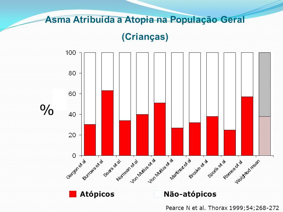 % AtópicosNão-atópicos Pearce N et al. Thorax 1999;54;268-272 Asma Atribuída a Atopia na População Geral (Crianças)