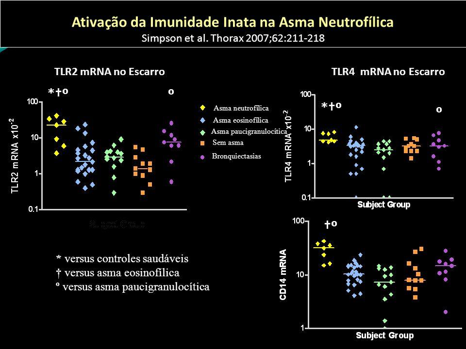 Ativação da Imunidade Inata na Asma Neutrofílica Simpson et al. Thorax 2007;62:211-218 TLR2 mRNA no Escarro * versus controles saudáveis versus asma e