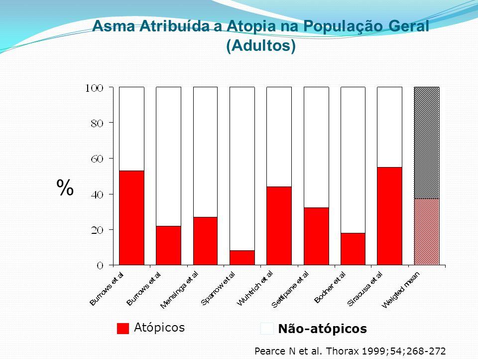 Asma Atribuída a Atopia na População Geral (Adultos) % Atópicos Não-atópicos Pearce N et al. Thorax 1999;54;268-272