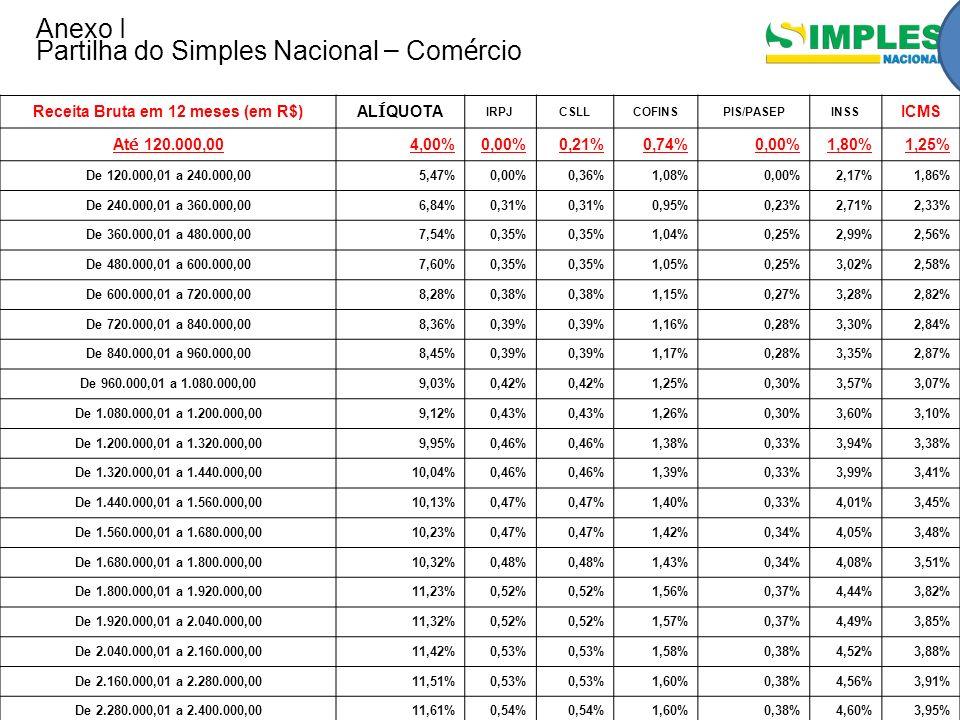 Anexo I Partilha do Simples Nacional – Com é rcio Receita Bruta em 12 meses (em R$)AL Í QUOTA IRPJCSLLCOFINSPIS/PASEPINSS ICMS At é 120.000,004,00%0,0