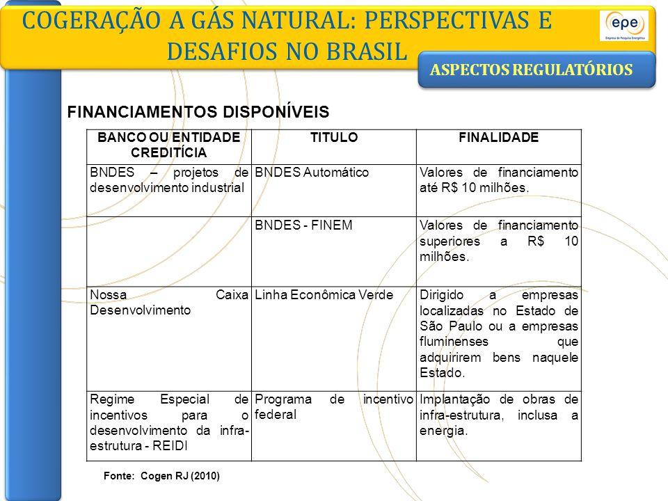 ASPECTOS REGULATÓRIOS COGERAÇÃO A GÁS NATURAL: PERSPECTIVAS E DESAFIOS NO BRASIL BANCO OU ENTIDADE CREDITÍCIA TITULOFINALIDADE BNDES – projetos de des