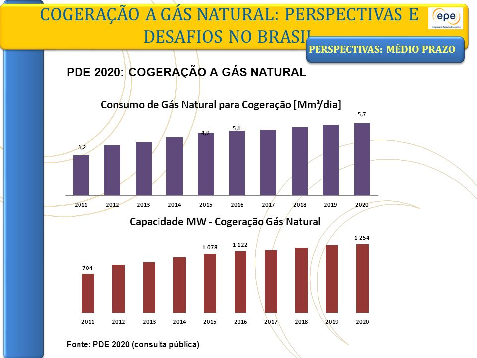 PDE 2020: COGERAÇÃO A GÁS NATURAL COGERAÇÃO A GÁS NATURAL: PERSPECTIVAS E DESAFIOS NO BRASIL Fonte: PDE 2020 (consulta pública) PERSPECTIVAS: MÉDIO PR