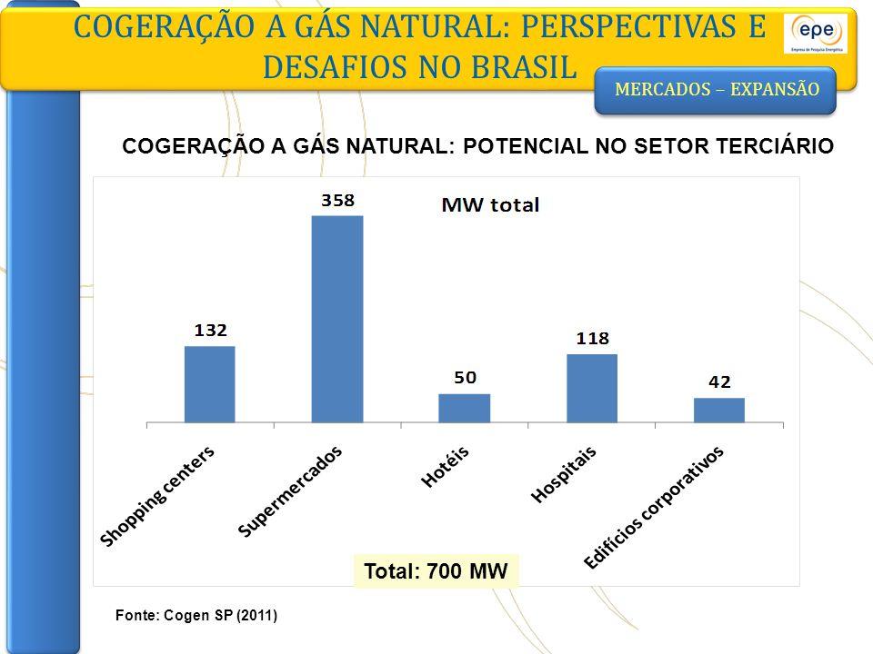 MERCADOS – EXPANSÃO COGERAÇÃO A GÁS NATURAL: POTENCIAL NO SETOR TERCIÁRIO COGERAÇÃO A GÁS NATURAL: PERSPECTIVAS E DESAFIOS NO BRASIL Fonte: Cogen SP (