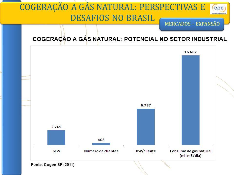 MERCADOS – EXPANSÃO COGERAÇÃO A GÁS NATURAL: PERSPECTIVAS E DESAFIOS NO BRASIL Fonte: Cogen SP (2011) COGERAÇÃO A GÁS NATURAL: POTENCIAL NO SETOR INDU