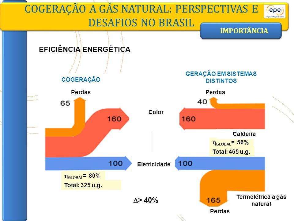COGERAÇÃO A GÁS NATURAL: PERSPECTIVAS E DESAFIOS NO BRASIL GLOBAL = 80% Calor Eletricidade COGERAÇÃO Perdas GERAÇÃO EM SISTEMAS DISTINTOS Perdas GLOBA