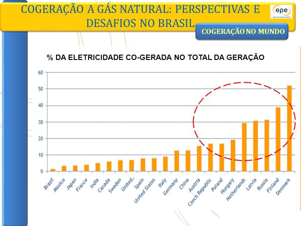 COGERAÇÃO A GÁS NATURAL: PERSPECTIVAS E DESAFIOS NO BRASIL COGERAÇÃO NO MUNDO