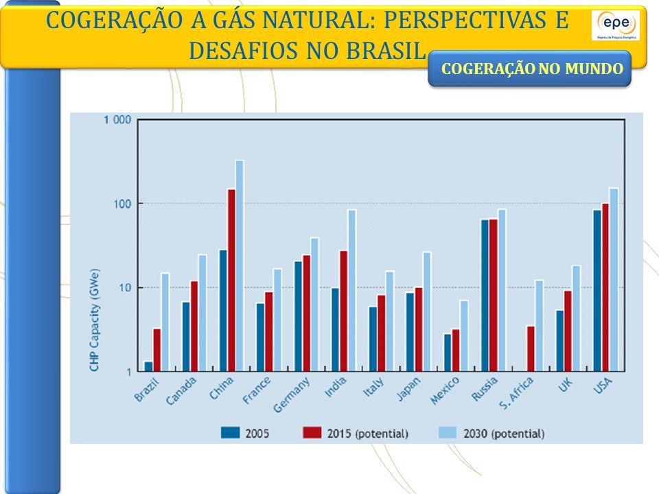 COGERAÇÃO A GÁS NATURAL: PERSPECTIVAS E DESAFIOS NO BRASIL ABEGASFAFENs Análise Projeção da demanda industrial de gás natural por segmento industrial GÁS NATURALELETRICIDADE Elasticidades-renda das demandas dos produtos Análise GRANDES CONSUMIDORES* Consumos específicos de eletricidade (kWh/t) Projeção da demanda de eletricidade dos grandes consumidores INDUSTRIAL TRADICIONAL Elasticidade-renda da demanda do setor Análise Histórico do consumo de eletricidade do setor Projeção da demanda de eletricidade dos consumidores tradicionais Projeção da demanda industrial de eletricidade por segmento industrial SETOR INDUSTRIAL Participações das fontes nos consumos dos segmentos industriais Análise Projeção da demanda industrial de energia por fonte e por segmento industrial *GRANDES CONSUMIDORES - Alumínio [I] - Alumina [I] - Bauxita - Siderurgia [II] - Ferro-ligas [III] - Pelotização - Cobre [I] - Soda-cloro - Petroquímica - Celulose [IV] - Pasta de Alto Rendimento (PAR) [IV] - Papel [IV] - Cimento [V] **SEGMENTOS INDUSTRIAIS (BEN) - Cimento [V] - Ferro-gusa e aço [II] - Ferro-ligas [III] - Mineração e Pelotização - Não-Ferrosos e outros da Metalurgia [I] - Química - Alimentos e Bebidas - Têxtil - Papel e Celulose [IV] - Cerâmica - Outras Indústrias Modelo Setor Industrial Cenários Macroeconômico s Intensidades energéticas (tep/$) Consumos específicos de energia** (tep/t) Distribuidoras/ Associações PERSPECTIVAS: MÉDIO PRAZO METODOLOGIA Grandes projetos