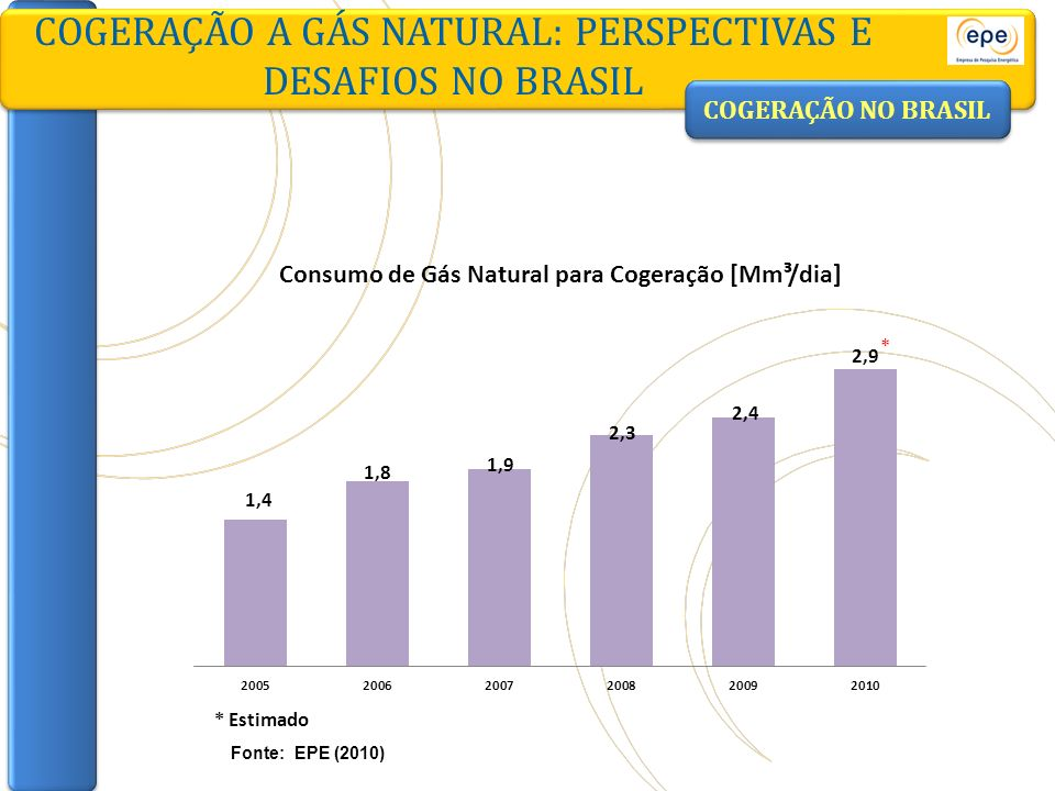 COGERAÇÃO NO BRASIL COGERAÇÃO A GÁS NATURAL: PERSPECTIVAS E DESAFIOS NO BRASIL Fonte: EPE (2010) * Estimado