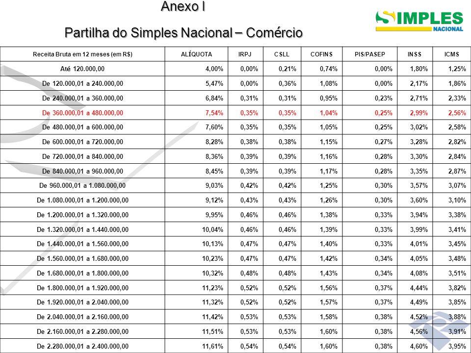 Anexo II Partilha do Simples Nacional – Ind ú stria Receita Bruta em 12 meses (em R$)AL Í QUOTAIRPJCSLLCOFINSPIS/PASEPINSSICMSIPI At é 120.000,004,50%0,00% 2,75%1,25%0,50% De 120.000,01 a 240.000,005,47%0,00% 0,86%0,00%2,75%1,86%0,50% De 240.000,01 a 360.000,007,34%0,27%0,31%0,95%0,23%2,75%2,33%0,50% De 360.000,01 a 480.000,008,04%0,35% 1,04%0,25%2,99%2,56%0,50% De 480.000,01 a 600.000,008,10%0,35% 1,05%0,25%3,02%2,58%0,50% De 600.000,01 a 720.000,008,78%0,38% 1,15%0,27%3,28%2,82%0,50% De 720.000,01 a 840.000,008,86%0,39% 1,16%0,28%3,30%2,84%0,50% De 840.000,01 a 960.000,008,95%0,39% 1,17%0,28%3,35%2,87%0,50% De 960.000,01 a 1.080.000,009,53%0,42% 1,25%0,30%3,57%3,07%0,50% De 1.080.000,01 a 1.200.000,009,62%0,42% 1,26%0,30%3,62%3,10%0,50% De 1.200.000,01 a 1.320.000,0010,15%0,46% 1,38%0,33%3,94%3,38%0,50% De 1.320.000,01 a 1.440.000,0010,54%0,46% 1,39%0,33%3,99%3,41%0,50% De 1.440.000,01 a 1.560.000,0010,63%0,47% 1,40%0,33%4,01%3,45%0,50% De 1.560.000,01 a 1.680.000,0010,73%0,47% 1,42%0,34%4,05%3,48%0,50% De 1.680.000,01 a 1.800.000,0010,82%0,48% 1,43%0,34%4,08%3,51%0,50% De 1.800.000,01 a 1.920.000,0011,73%0,52% 1,56%0,37%4,44%3,82%0,50% De 1.920.000,01 a 2.040.000,0011,82%0,52% 1,57%0,37%4,49%3,85%0,50% De 2.040.000,01 a 2.160.000,0011,92%0,53% 1,58%0,38%4,52%3,88%0,50% De 2.160.000,01 a 2.280.000,0012,01%0,53% 1,60%0,38%4,56%3,91%0,50% De 2.280.000,01 a 2.400.000,0012,11%0,54% 1,60%0,38%4,60%3,95%0,50%