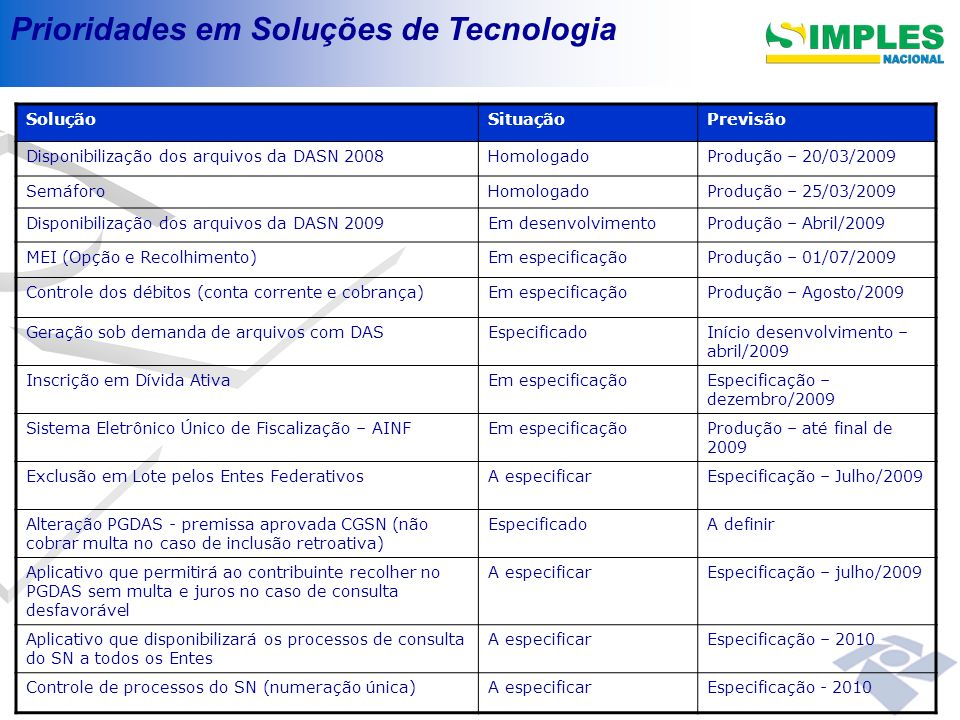 Prioridades em Soluções de Tecnologia SoluçãoSituaçãoPrevisão Disponibilização dos arquivos da DASN 2008HomologadoProdução – 20/03/2009 SemáforoHomolo