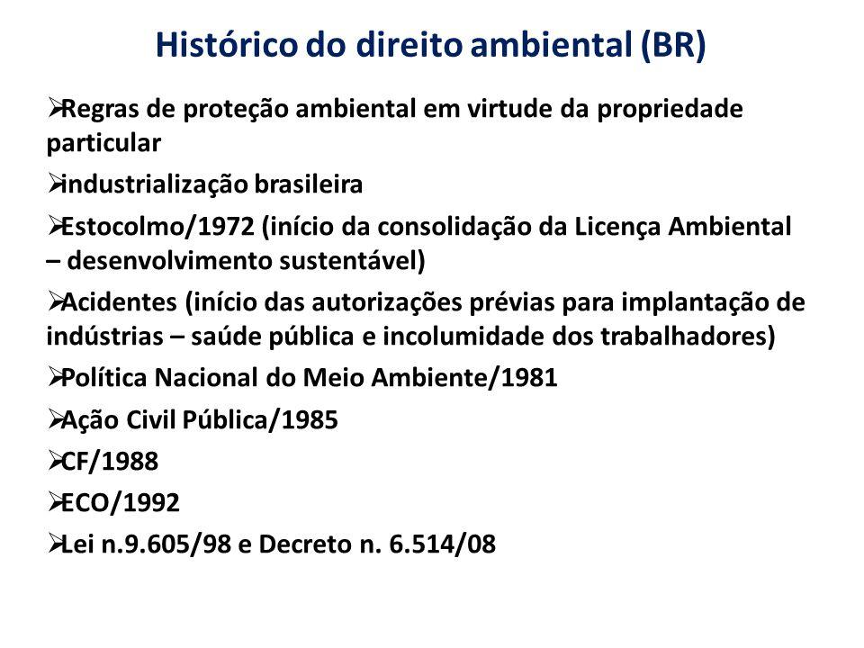 Histórico do direito ambiental (BR) Regras de proteção ambiental em virtude da propriedade particular industrialização brasileira Estocolmo/1972 (iníc