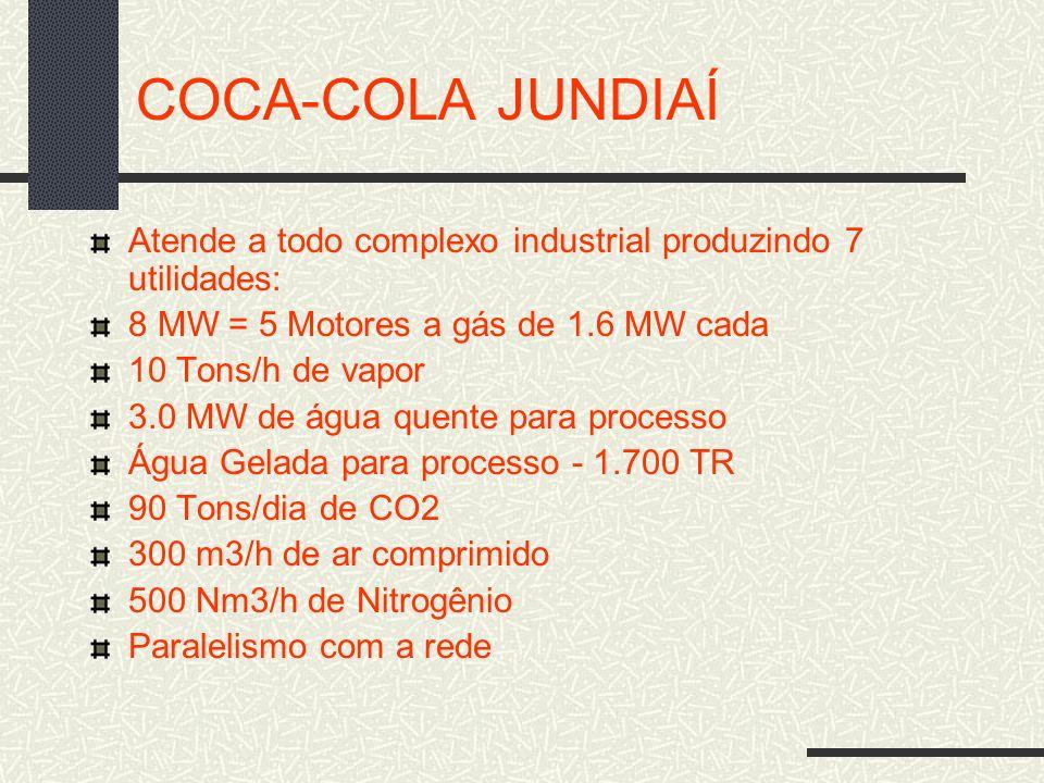 COCA-COLA JUNDIAÍ Atende a todo complexo industrial produzindo 7 utilidades: 8 MW = 5 Motores a gás de 1.6 MW cada 10 Tons/h de vapor 3.0 MW de água q