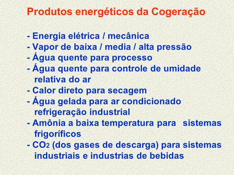 Produtos energéticos da Cogeração - Energia elétrica / mecânica - Vapor de baixa / media / alta pressão - Água quente para processo - Água quente para