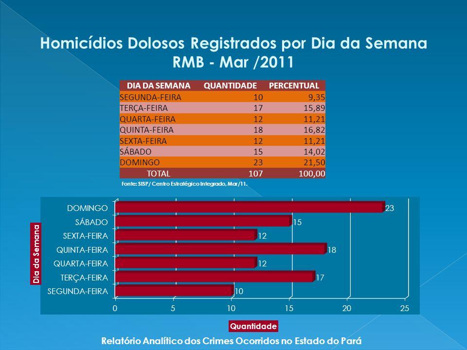 DIA DA SEMANAQUANTIDADEPERCENTUAL SEGUNDA-FEIRA109,35 TERÇA-FEIRA1715,89 QUARTA-FEIRA1211,21 QUINTA-FEIRA1816,82 SEXTA-FEIRA1211,21 SÁBADO1514,02 DOMINGO2321,50 TOTAL107100,00 Homicídios Dolosos Registrados por Dia da Semana RMB - Mar /2011 Relatório Analítico dos Crimes Ocorridos no Estado do Pará Fonte: SISP/ Centro Estratégico Integrado, Mar/11.