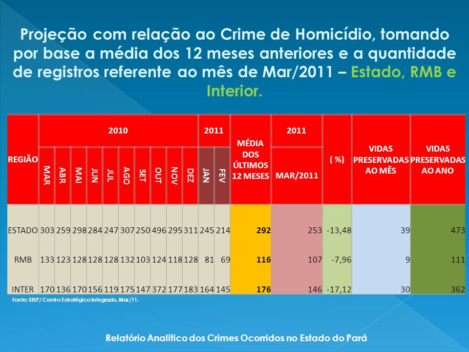 Relatório Analítico dos Crimes Ocorridos no Estado do Pará Fonte: SISP/ Centro Estratégico Integrado, Mar/11.