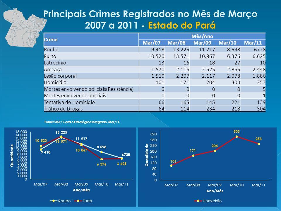 Principais Crimes Registrados no Mês de Março 2007 a 2011 - Região Metropolitana Belém Crime Mês/Ano Mar/07Mar/08Mar/09Mar/10Mar/11 Roubo8.77611.3698.9326.3524.583 Furto9.35310.0748.0293.1053.003 Latrocínio10712152 Ameaça1.2721.3501.7291.7961.558 Lesão corporal1.2181.3711.2781.2851.109 Homicídio617674133107 Mortes envolvendo policiais (Resistência)00003 Mortes envolvendo policiais00000 Tentativa de Homicídio3749653821 Tráfico de Drogas353610489116 Fonte: SISP/ Centro Estratégico Integrado, Mar/11.
