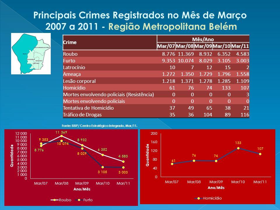 Principais Crimes Registrados no Mês de Março 2007 a 2011 - Interior do Estado do Pará Fonte: SISP/ Centro Estratégico Integrado, Mar/11.