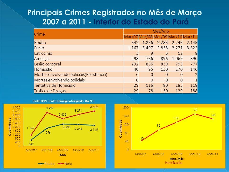 Totais de Crimes por Classe Estado do Pará 1º Trimestre de 2010 com 1º Trimestre de 2011 Classe de Crimes TRIMESTRE 1º Trim.