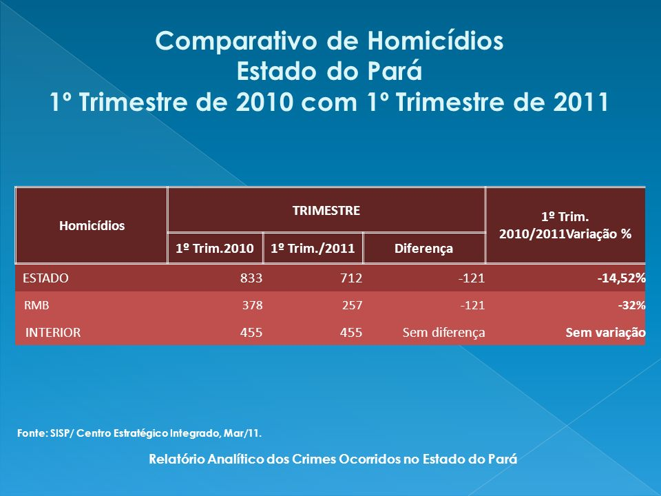 Comparativo de Homicídios Estado do Pará 1º Trimestre de 2010 com 1º Trimestre de 2011 Homicídios TRIMESTRE 1º Trim.