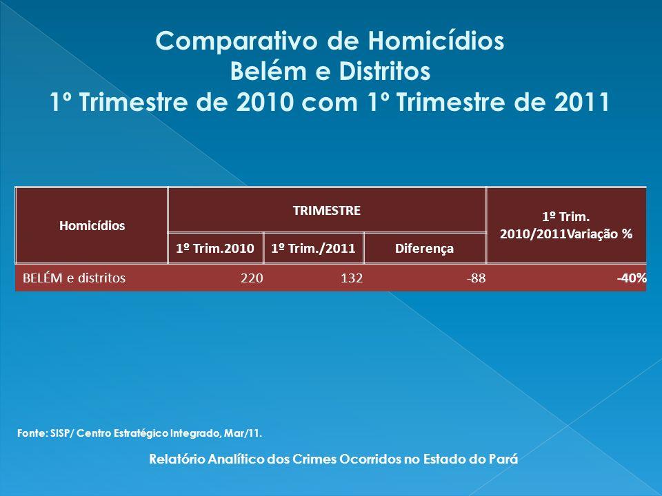 SEXOQUANTIDADEPERCENTUAL MASCULINO10396,26 FEMININO43,74 TOTAL107100,00 Sexo das Vítimas de Homicídios RMB - Mar /2011 Relatório Analítico dos Crimes Ocorridos no Estado do Pará Fonte: SISP/ Centro Estratégico Integrado, Mar/11.