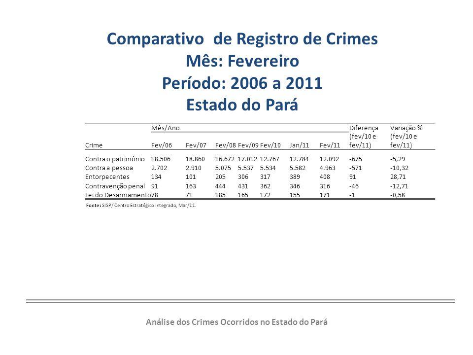 Comparativo de Registro de Crimes Mês: Fevereiro Período: 2006 a 2011 Estado do Pará Análise dos Crimes Ocorridos no Estado do Pará Fonte: SISP/ Centr