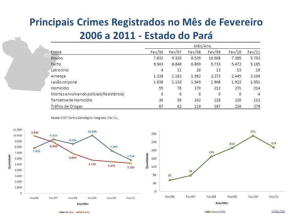 Principais Crimes Registrados no Mês de Fevereiro 2006 a 2011 - Estado do Pará Crime Mês/Ano Fev/06Fev/07Fev/08Fev/09Fev/10Fev/11 Roubo7.8329.3338.529