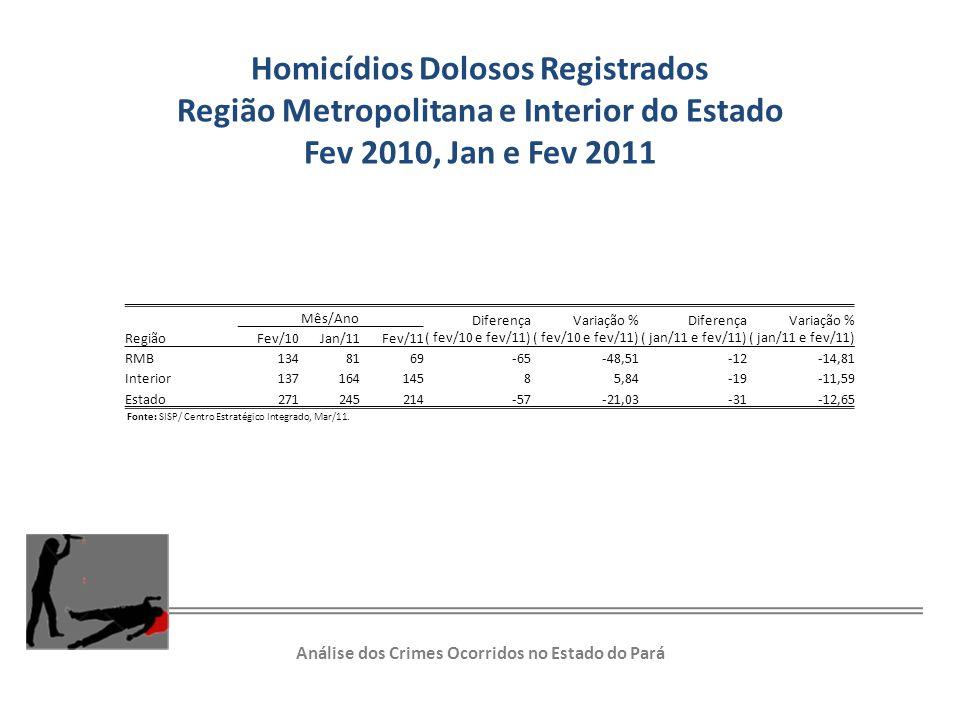 Homicídios Dolosos Registrados Região Metropolitana e Interior do Estado Fev 2010, Jan e Fev 2011 Região Mês/Ano Diferença ( fev/10 e fev/11) Variação