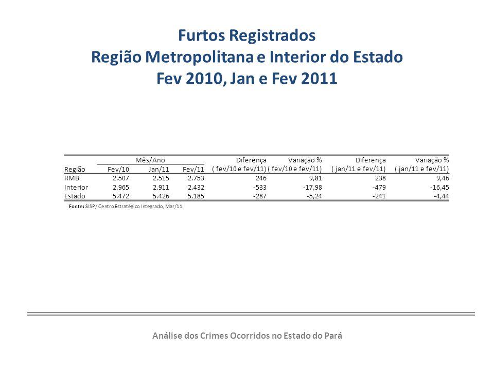 Furtos Registrados Região Metropolitana e Interior do Estado Fev 2010, Jan e Fev 2011 Região Mês/Ano Diferença ( fev/10 e fev/11) Variação % ( fev/10