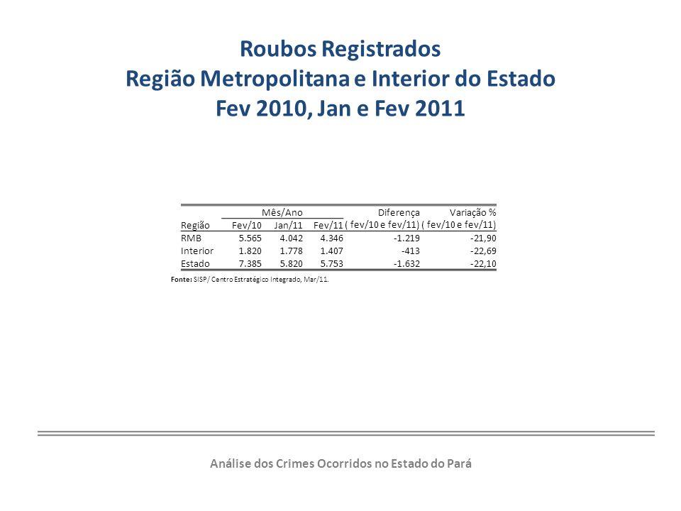 Roubos Registrados Região Metropolitana e Interior do Estado Fev 2010, Jan e Fev 2011 Região Mês/Ano Diferença ( fev/10 e fev/11) Variação % ( fev/10