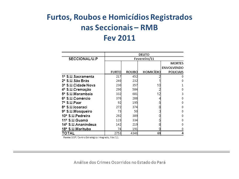 Furtos, Roubos e Homicídios Registrados nas Seccionais – RMB Fev 2011 DELITO SECCIONAL/U.P Fevereiro/11 FURTOROUBOHOMICÍDIO MORTES ENVOLVENDO POLICIAI