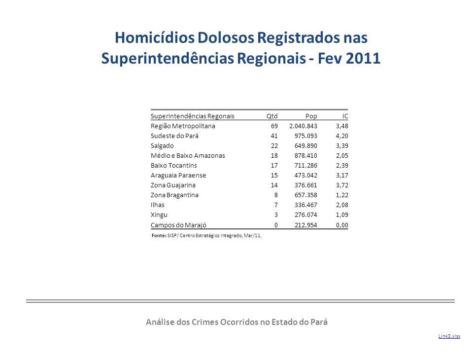 Homicídios Dolosos Registrados nas Superintendências Regionais - Fev 2011 Análise dos Crimes Ocorridos no Estado do Pará Superintendências RegonaisQtd
