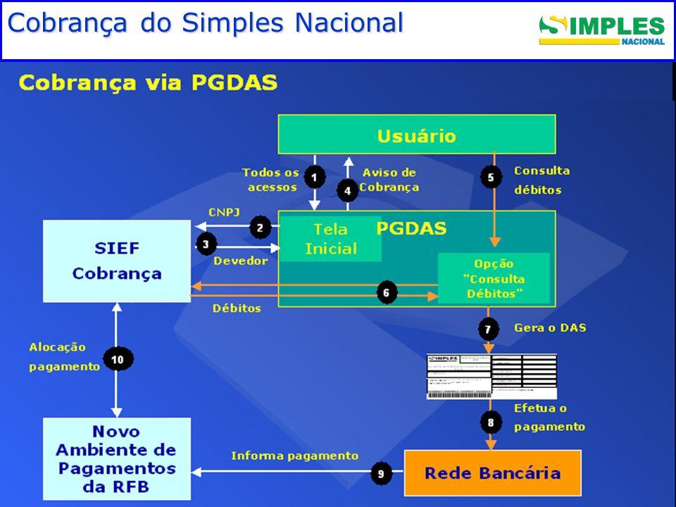 Fundamentação legal Cobrança do Simples Nacional
