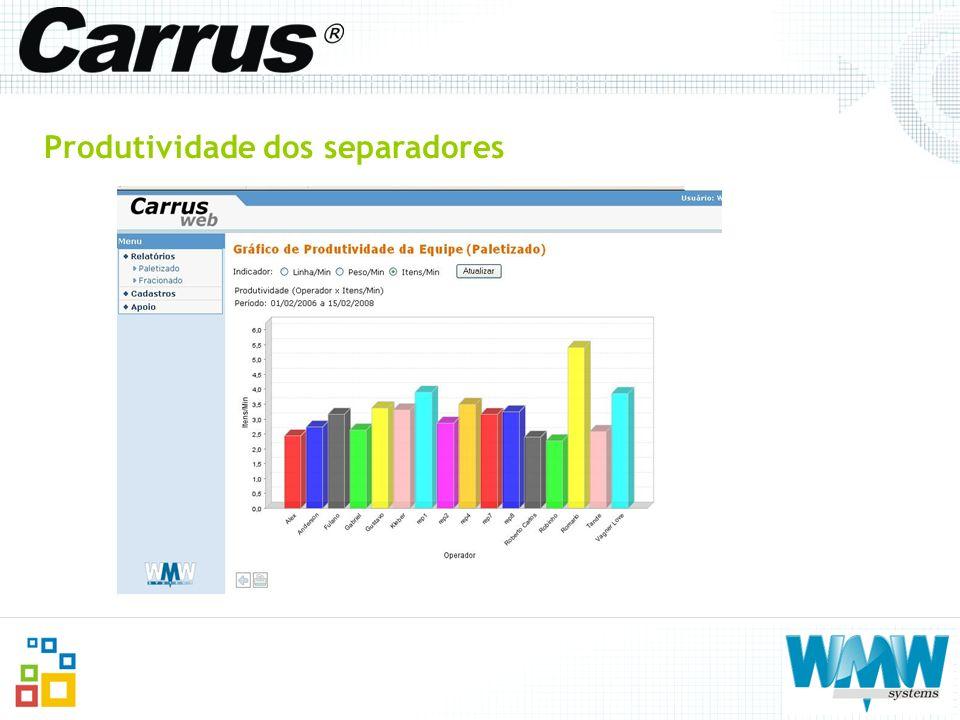 Produtividade dos separadores