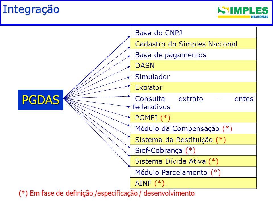 Fundamentação legal Integração (*) Em fase de definição /especificação / desenvolvimento PGDAS Base do CNPJ Cadastro do Simples Nacional Base de pagam