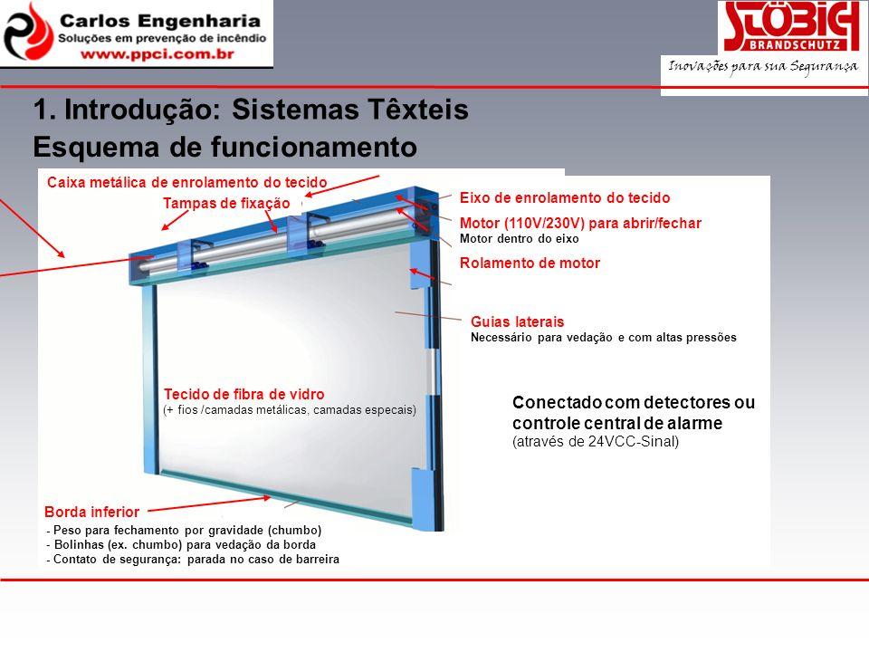 Esquema de funcionamento 1. Introdução: Sistemas Têxteis Tampas de fixação Tecido de fibra de vidro (+ fios /camadas metálicas, camadas especais) Caix