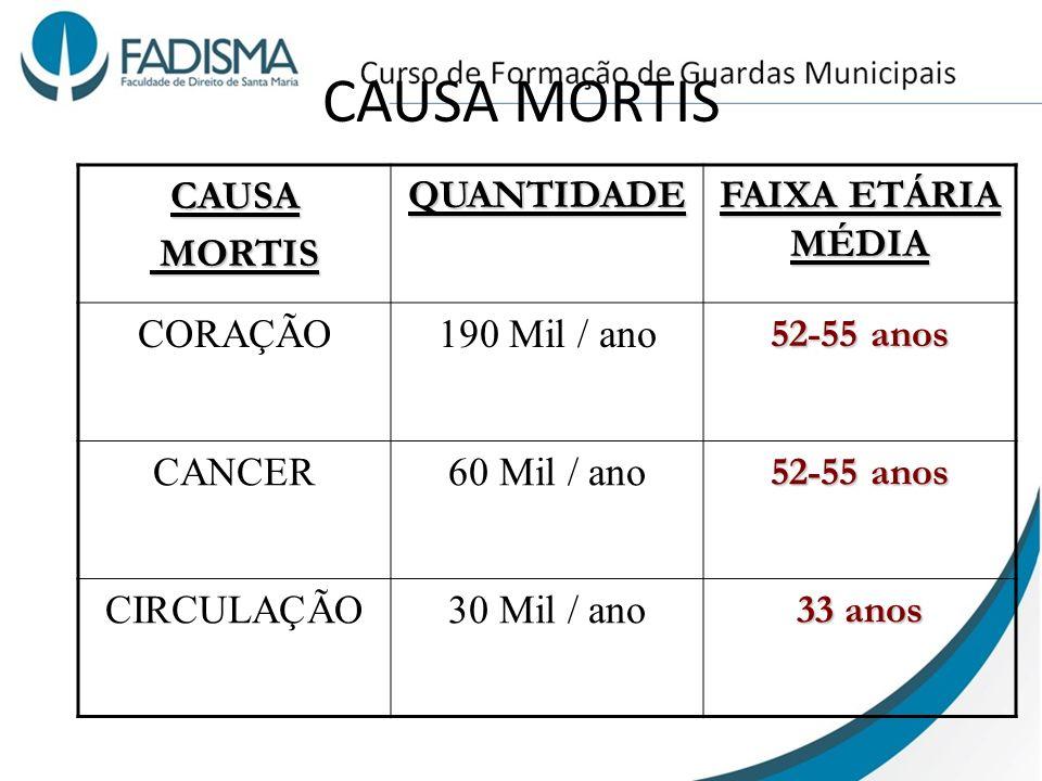 CAUSA MORTIS CAUSA MORTIS MORTISQUANTIDADE FAIXA ETÁRIA MÉDIA CORAÇÃO190 Mil / ano 52-55 anos CANCER60 Mil / ano 52-55 anos CIRCULAÇÃO30 Mil / ano 33