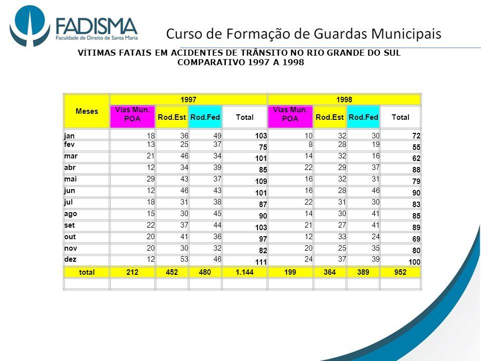 V Í TIMAS FATAIS EM ACIDENTES DE TRÂNSITO NO RIO GRANDE DO SUL COMPARATIVO 1997 A 1998 Meses 19971998 Vias Mun. POA Rod.EstRod.FedTotal Vias Mun. POA