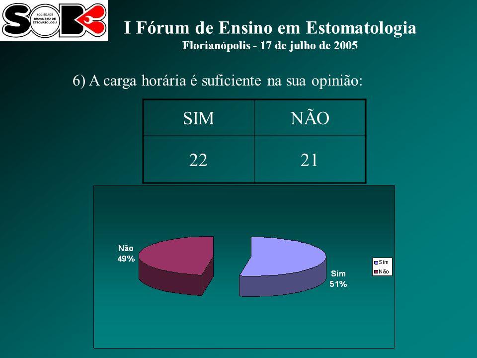 I Fórum de Ensino em Estomatologia Florianópolis - 17 de julho de 2005 6) A carga horária é suficiente na sua opinião: SIMNÃO 2221