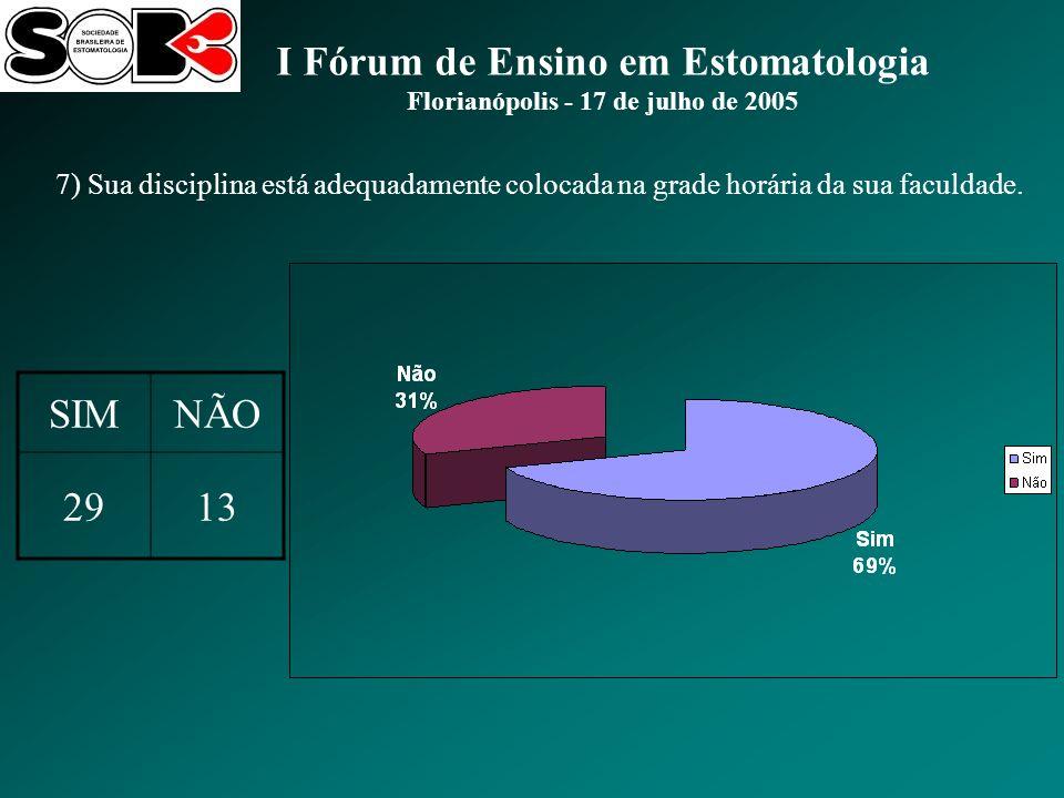 I Fórum de Ensino em Estomatologia Florianópolis - 17 de julho de 2005 7) Sua disciplina está adequadamente colocada na grade horária da sua faculdade.