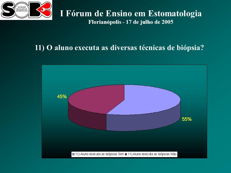I Fórum de Ensino em Estomatologia Florianópolis - 17 de julho de 2005 11) O aluno executa as diversas técnicas de biópsia?