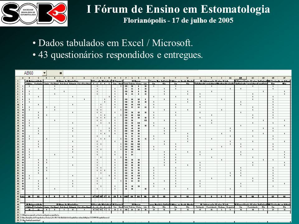 Dados tabulados em Excel / Microsoft.43 questionários respondidos e entregues.