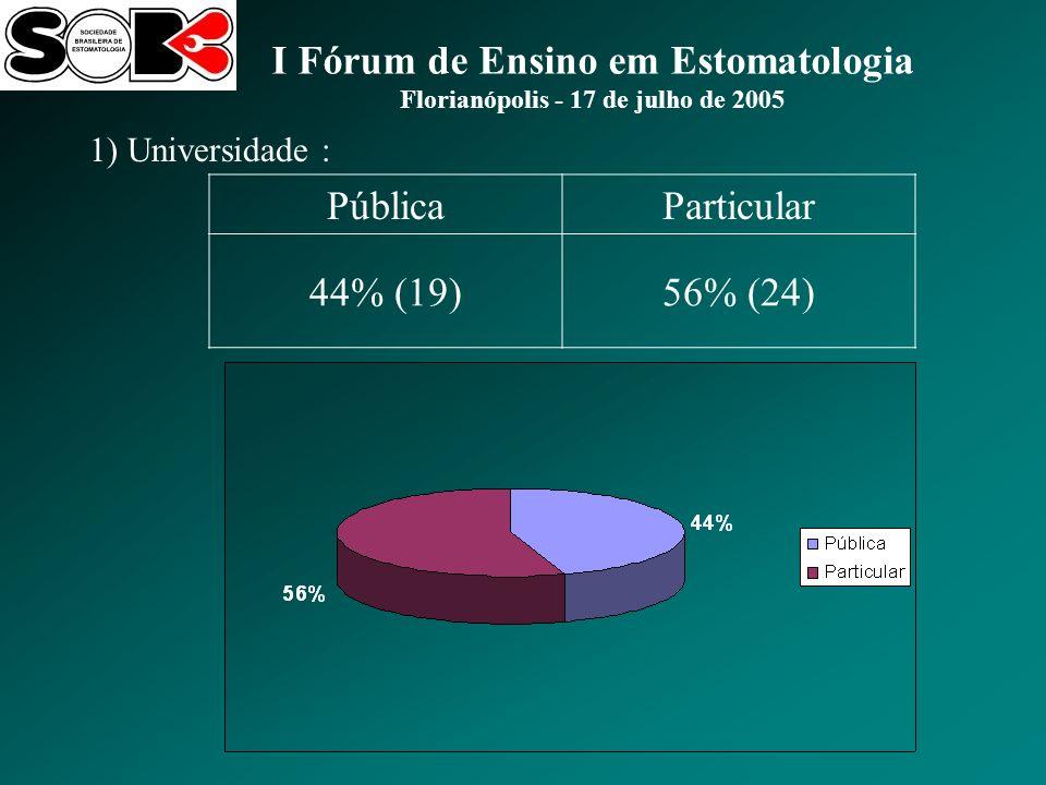 I Fórum de Ensino em Estomatologia Florianópolis - 17 de julho de 2005 1) Universidade : PúblicaParticular 44% (19)56% (24)
